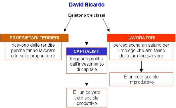 David Ricardo: ceti produttivi.