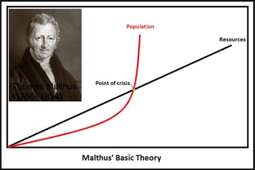 Teoria di base di Malthus.