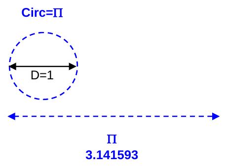 Approssimazione di Pi greco metodo di esaustione