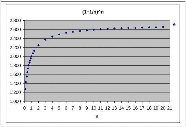 Grafico funzione (1+1/n)^n