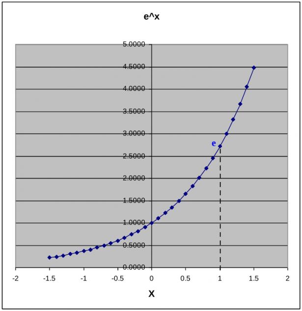 Grafico funzione esponenziale e