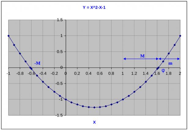 Grafico della funzione Y = X^2 - X - 1
