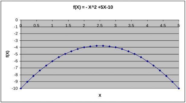 Grafico funzione f(X) = X^2+ 5X - 10