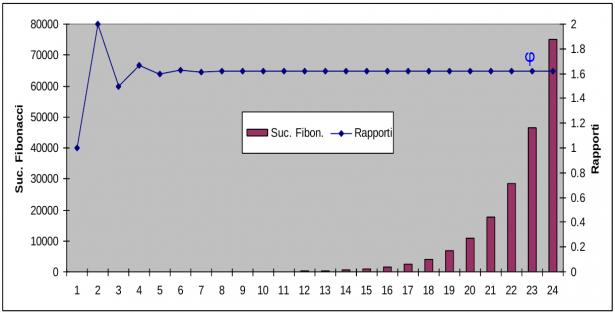 Grafico andamento rapporto tra 2 numeri consecutivi della serie di Fibonacci