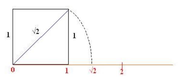 Incommensurabilità tra radice di 2 e 1