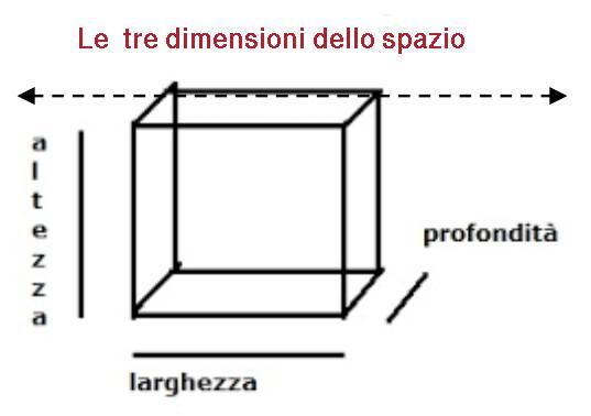 Le tre dimensioni dello spazio