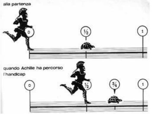 Rappresentazione del paradosso di Achille e la tartaruga