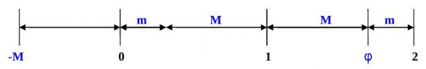 Posizione e misura delle 3 costanti