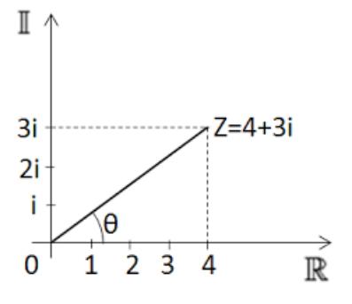 Rappresentazione nel piano cartesiano di un numero complesso