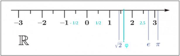 Posizione di radice di 2, numero aureo, numero e, pi greco sulla retta reale