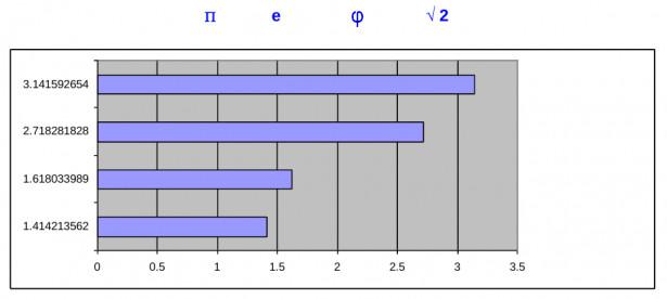 Raffronto pi greco, numero di Eulero, numero di Fidia, radice di 2